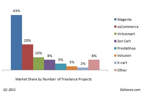 Market Share baseado no número de projetos solicitados - imagem: donanza.com