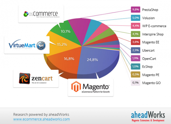 gráfico comparativo entre lojas virtuais - imagem: aheadworks.com