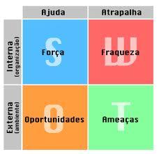 Matriz SWOT - imagem: pensandogrande.com.br