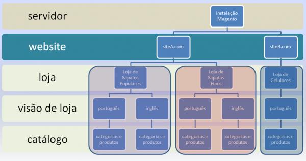 esquema de múltiplas lojas no Magento - imagem: André Gugliotti
