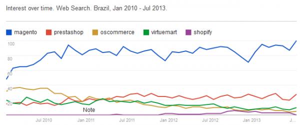 interesse pelo Magento no Brasil - imagem: reprodução/aheadWorks
