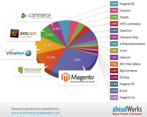 Participação de Mercado do Magento - imagem: reprodução/aheadWorks