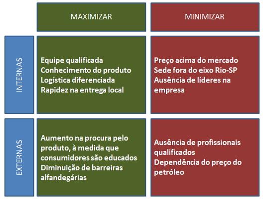 """Matriz SWOT preenchida - imagem: Livro """"Lojas Virtuais com Magento""""/Editora Novatec"""