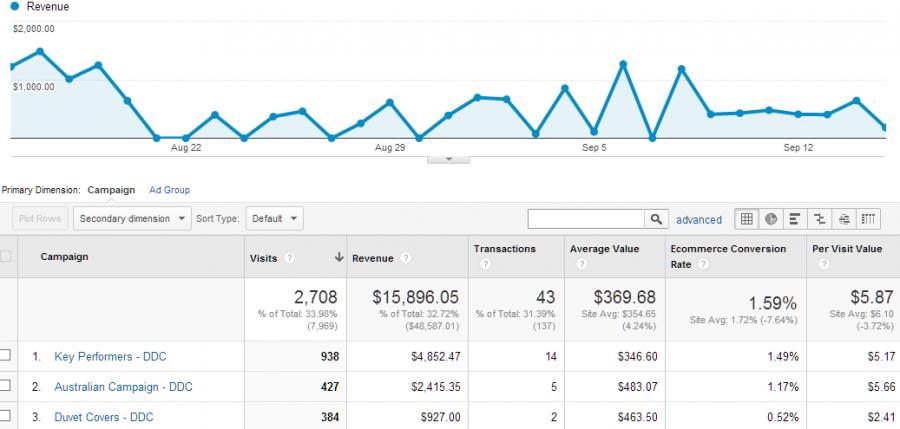 campanhas no Google Analytics - imagem: Google/Reprodução