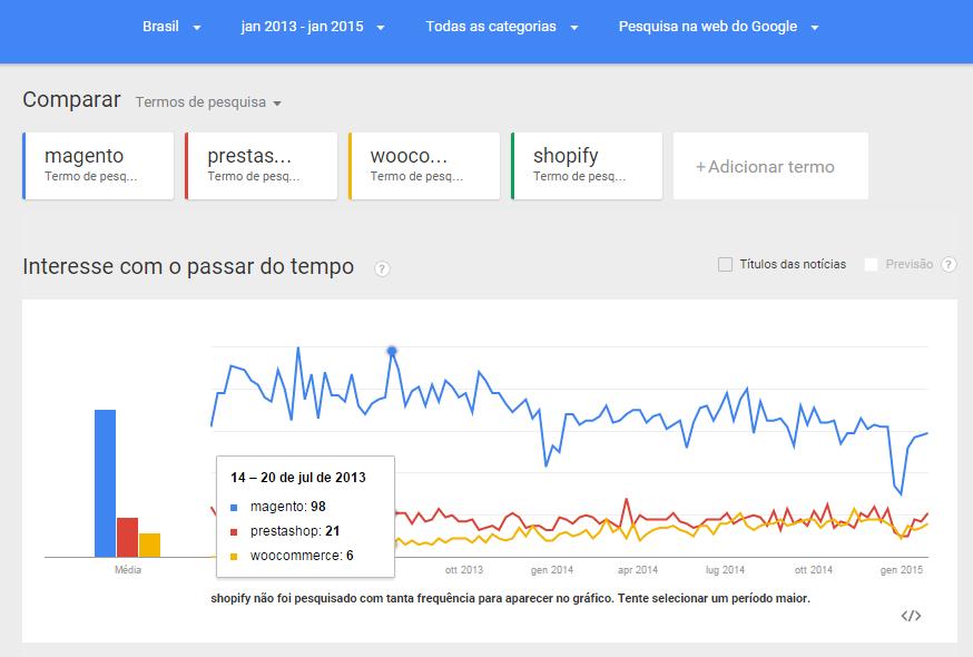 Google Trends - imagem: reprodução